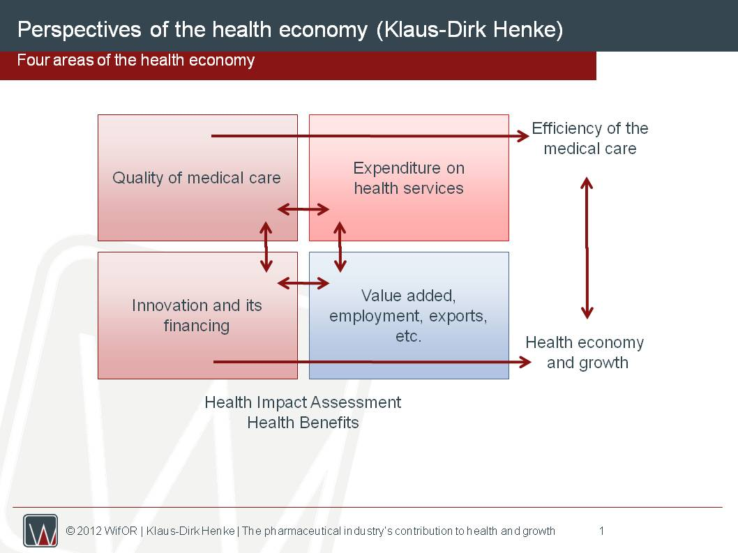 Perspectives of the Health Economy IMAGE