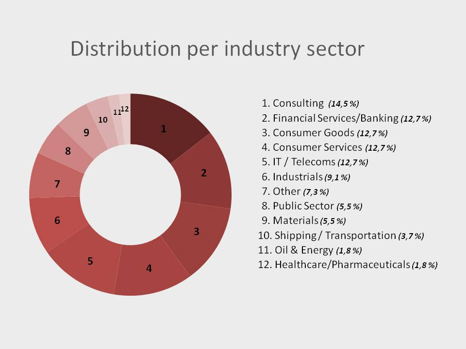 Distribution per sector_PT