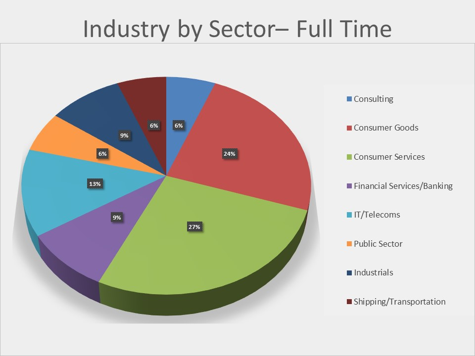 industry full time